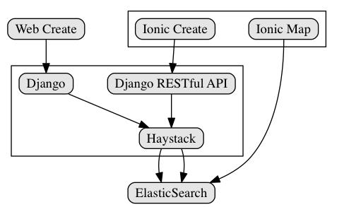 Django ElasticSearch Ionic 架构